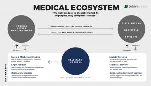 cellmark_illsutartion_medical