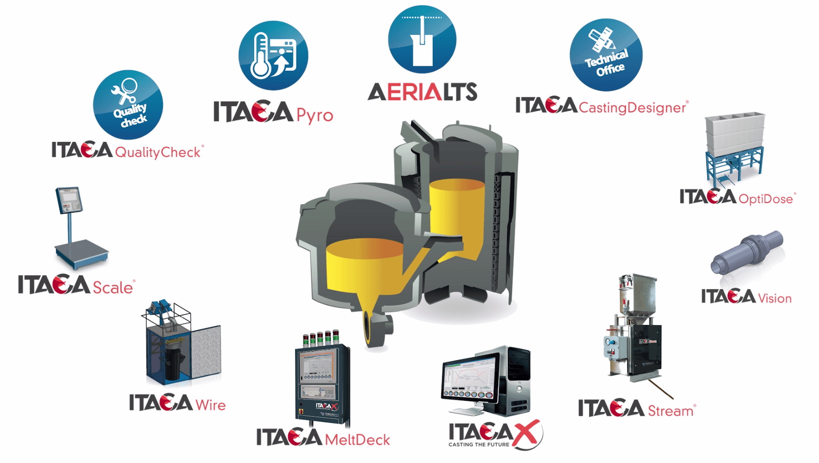 an illustration of ITACA Production and Dosing System