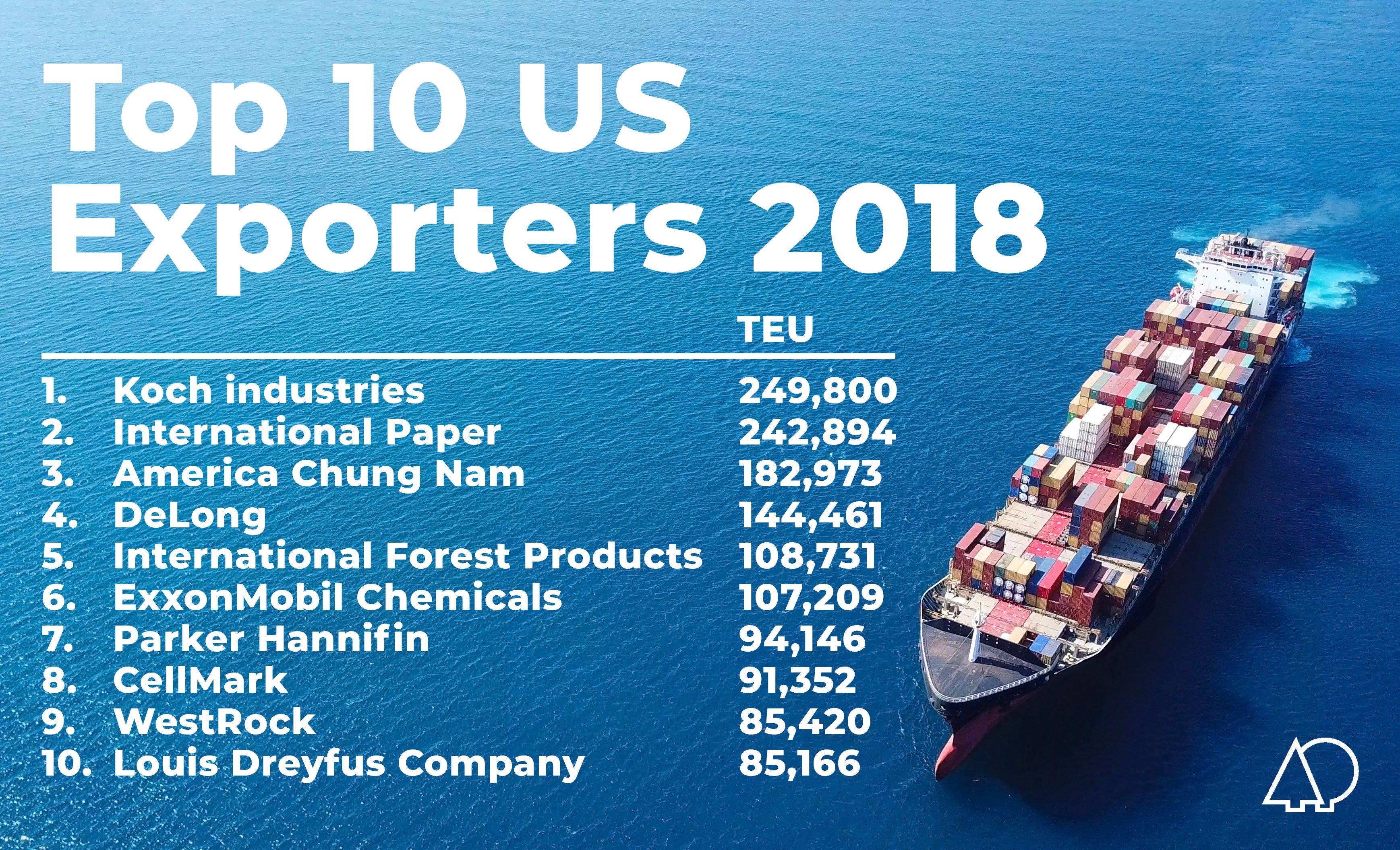 List of top 10 US exporters.