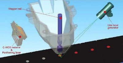 illustration of a 3d line i