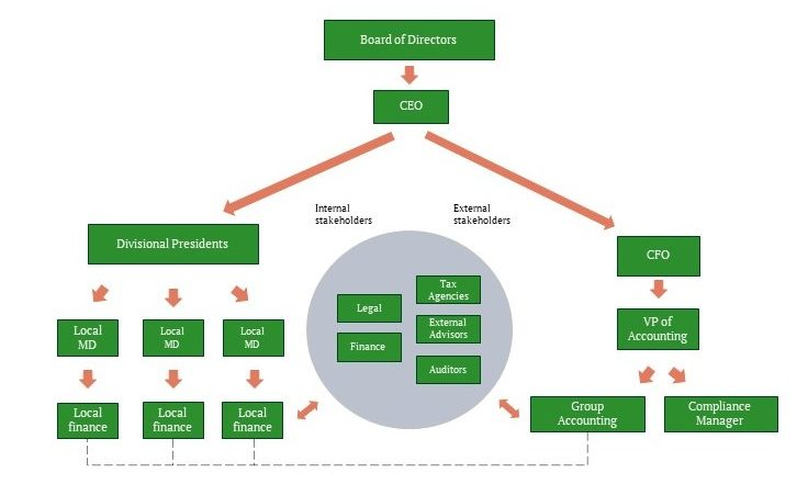 illustration of governance model
